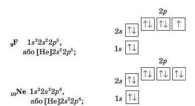 Електронні та графічні електронні формули атомів