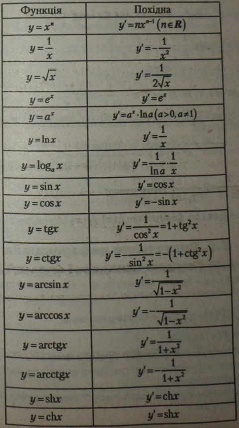 Похідні елементарних функцій таблиця