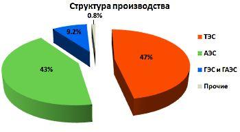 структура электроэнергетики Украины