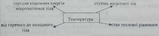 ознаки теплової рівноваги