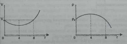 графік залежності об'єму від часу та тиску від часу при нагріванні води