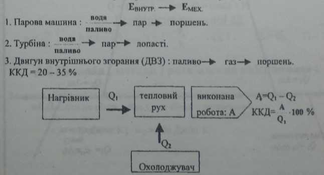 принцип дії теплового двигуна. блок-схема