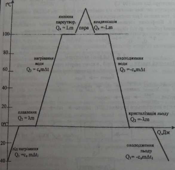 графік для покращення розуміння принципів переходу між агрегатними станами
