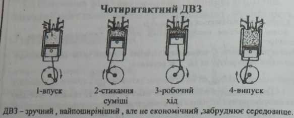 Чотиритактний двигун внутрішнього згорання