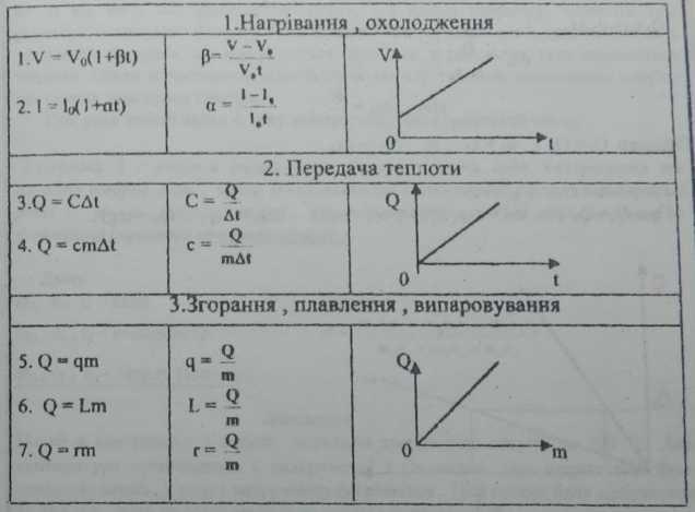 """Логіко-структурна блок-схема розділу """"Теплові явища"""""""