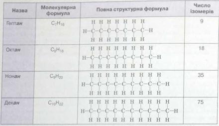 таблиця ненасичених вуглеводнів