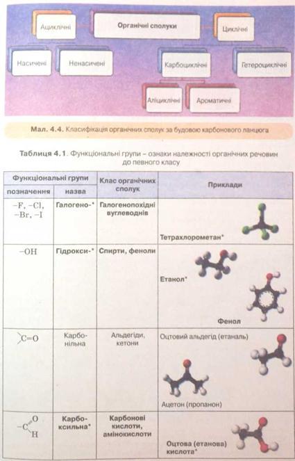 Класифікація органічних сполук за будовою карбонового ланцюга. Функціональні групи - ознаки належності речовин до певного класу
